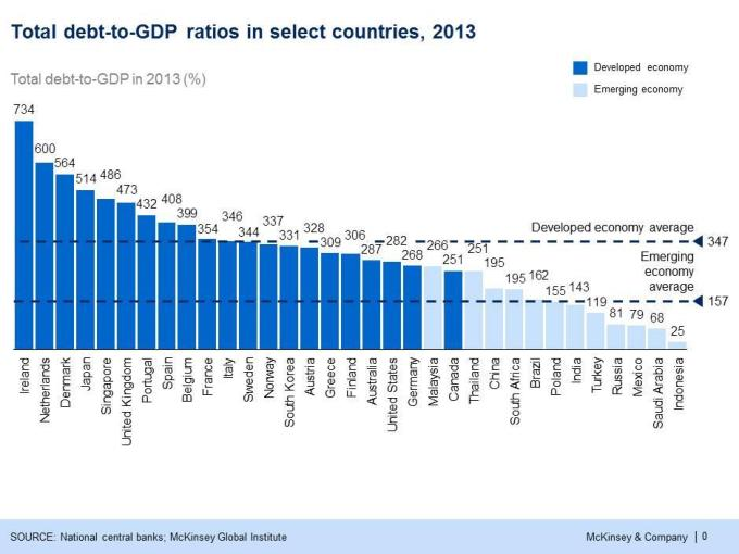 Debt ot GDP ratios